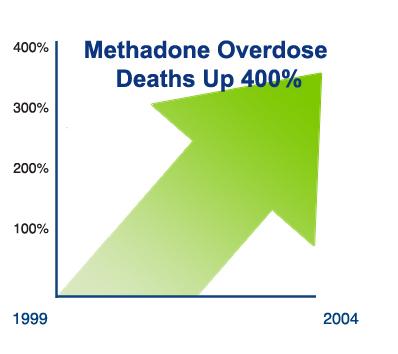 methadone-overdoe