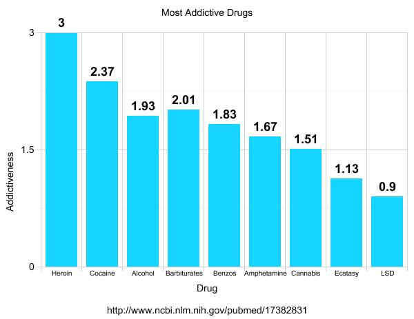 most-addictive