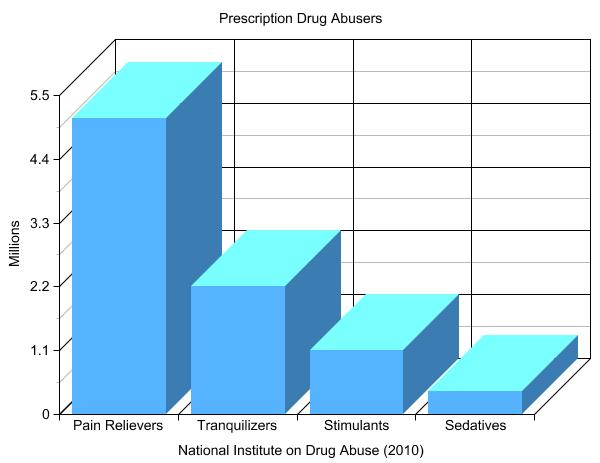 drug-abuse-prescriptions