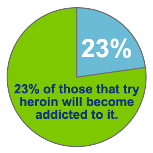 become-heroin-addict-graph
