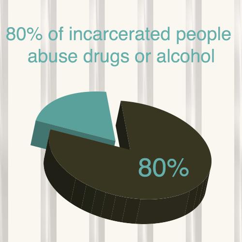jail stat